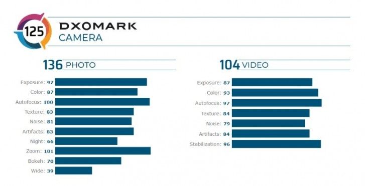 Honor 30 Pro+ scores 125 in DxOMark's tests