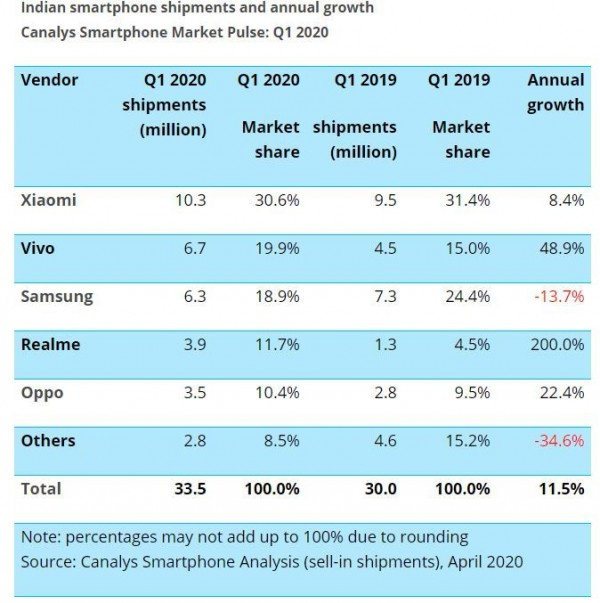Canalys: vivo beats Samsung to become second largest maker in India