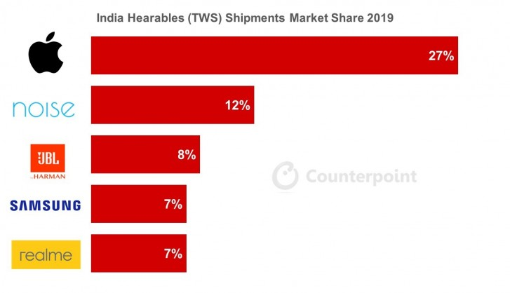 Indian TWS earbud market grows by 700%, led by Apple's AirPods