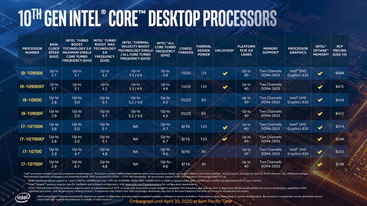 Intel unveils 10th generation Comet Lake desktop processors