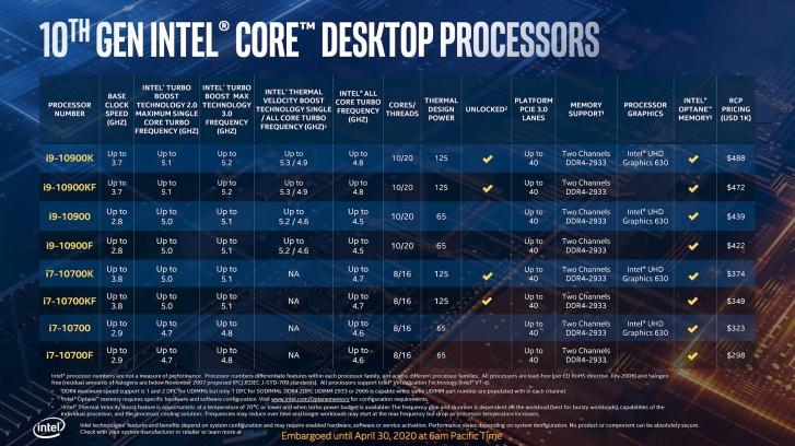 Intel 10th Generation Comet Lake Desktop Processors Launch Date in India