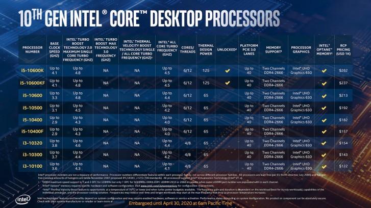 Intel 10th Generation Comet Lake Desktop Processors Price in India