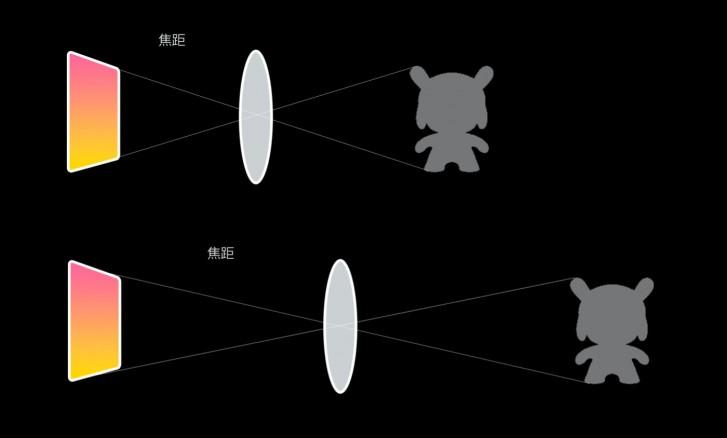 تتناول شركة Xiaomi تفاصيل حول كيفية عمل منظار Mi 10 Youth / Mi 10 Lite Zoom