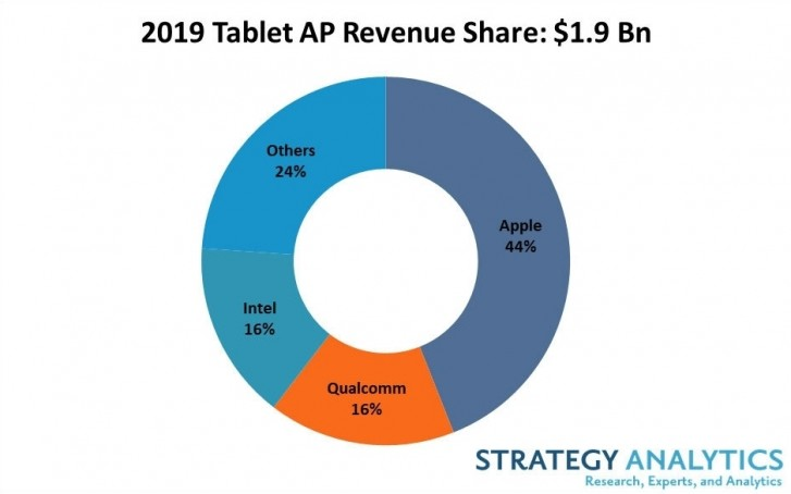 SA: 44% of sold tablets in 2019 have Apple chipset