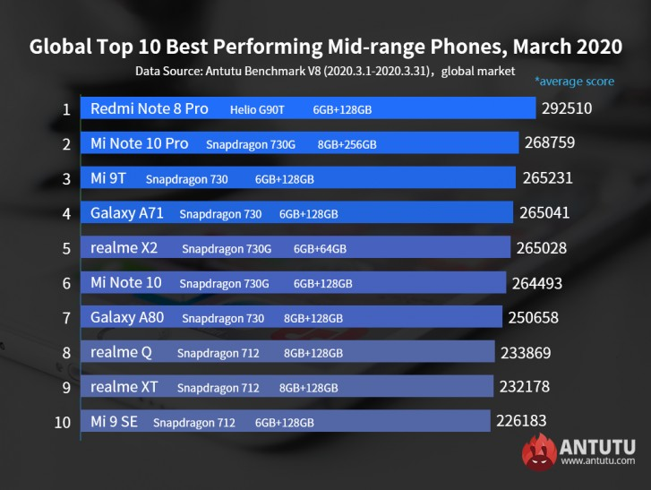 Antutu's Top 10 Best Performing Flagships for March has 6 Samsung phones, Redmi Note 8 Pro is best performing mid-ranger