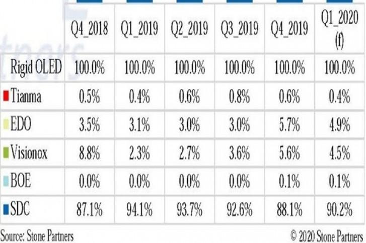 تواصل سامسونج السيطرة على سوق OLED في الربع الأول من عام 2020