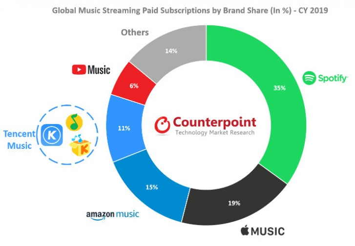 Apple Music becomes the world's second streaming music platform