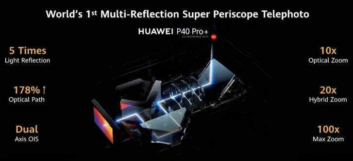 Weekly poll results: the Huawei P40 Pro and Pro+ draw in crowds, P40 barely gets noticed