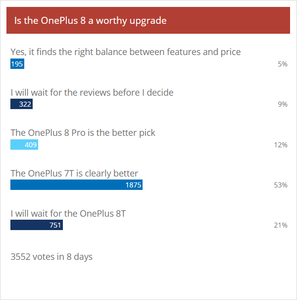 Weekly poll results: the fate of the OnePlus 8 Pro will be decided by reviews, non-Pro written off