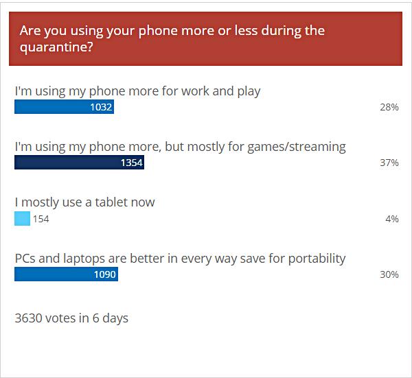 نتائج الاستطلاع الأسبوعي: ارتفع استخدام الهاتف أثناء العزل