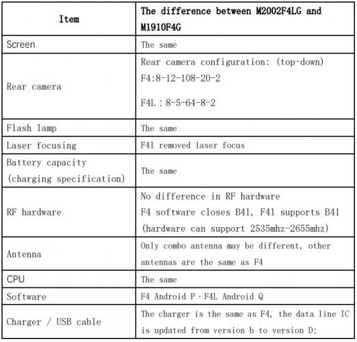 حصل Xiaomi Mi Note 10 Lite على شهادة NBTC ، وشيك الحدوث