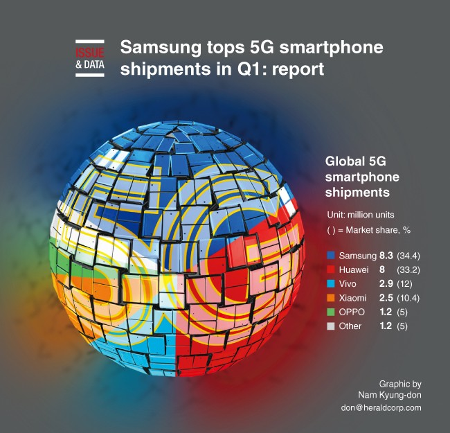 Samsung takes the lead in 5G smartphone shipments in the first three months of 2020
