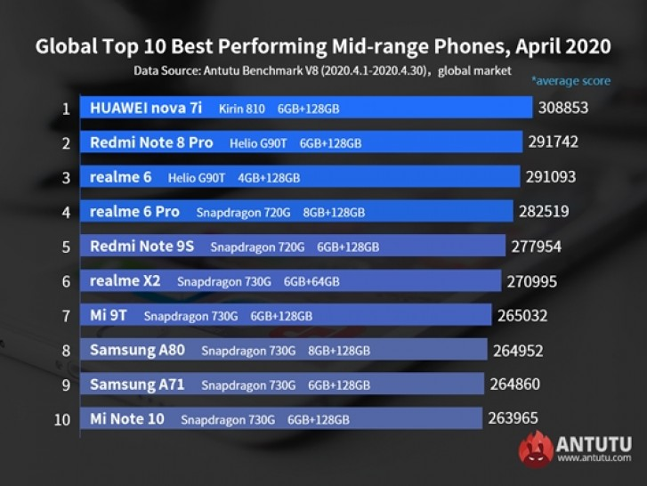 Snapdragon 865-powered phones dominate on AnTuTu, Mi 10 Pro rises on top