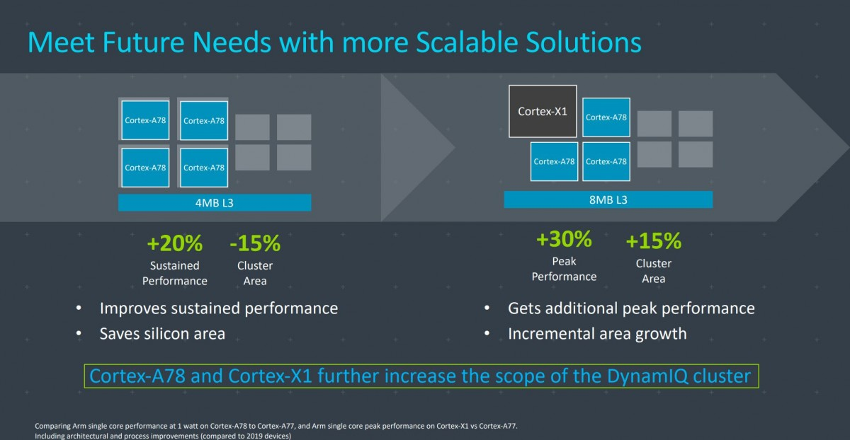 Exynos and Snapdragon flagship SoCs to adopt ARM's X1 high-performance core