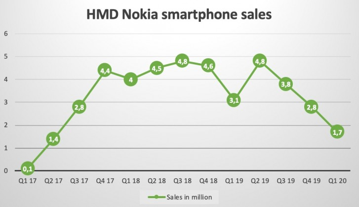 HMD's Nokia smartphones suffer large drop in shipments as market sees largest decline yet