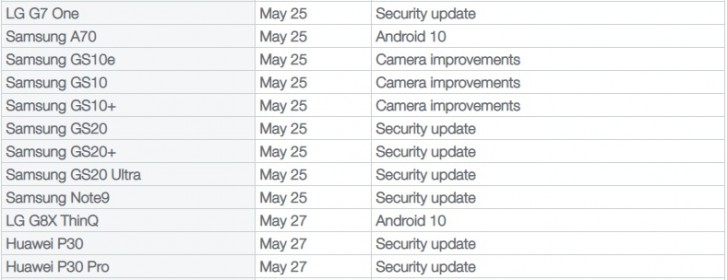 Telus will rollout Android 10 for Samsung Galaxy A70 and LG G8X ThinQ next week