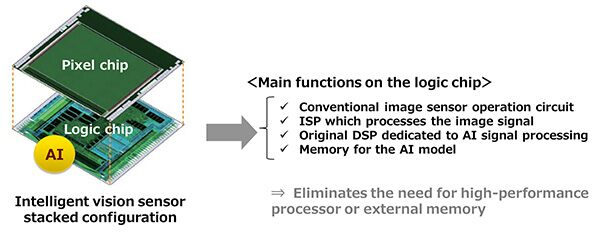 Sony's Intelligent Vision Sensor is the first to have AI processing hardware on board