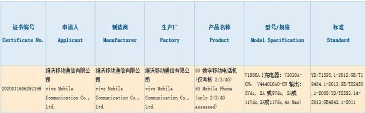 Vivo iQOO Z1 earns its 3C certification