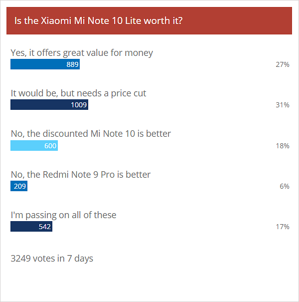 Weekly poll results: Xiaomi's Mi Note 10 Lite and Redmi Note 9 Pro get a warm welcome