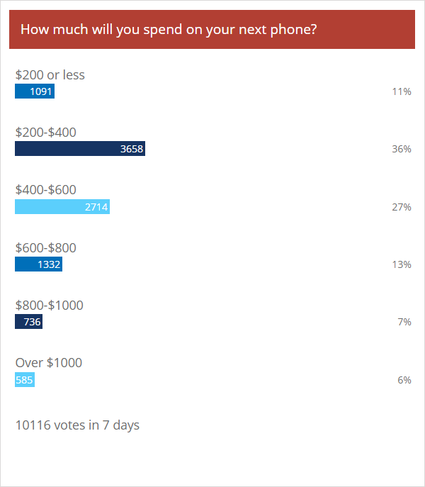 Weekly poll results: most people are looking to spend between $200 and $600 on their next phone