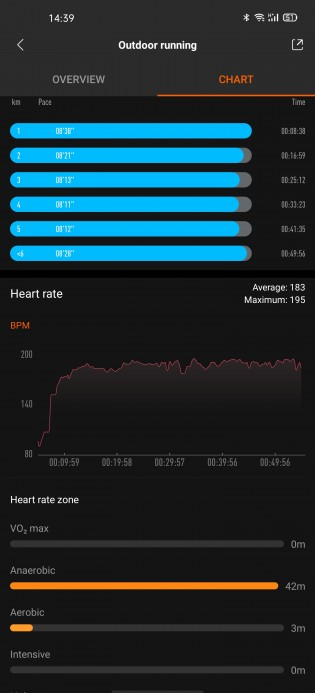Heart rate sensor performance: Xiaomi Mi Band 4