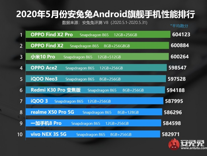 Oppo Find X2 Pro is the king of AnTuTu for May