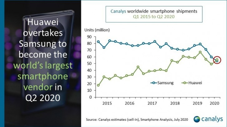 Canalys: Huawei triumphs as the best-selling smartphone company in Q2 2020