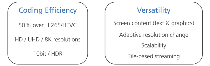 Versatile Video Codec (H.266) finalized, will produce 50% smaller files than HEVC (H.265)