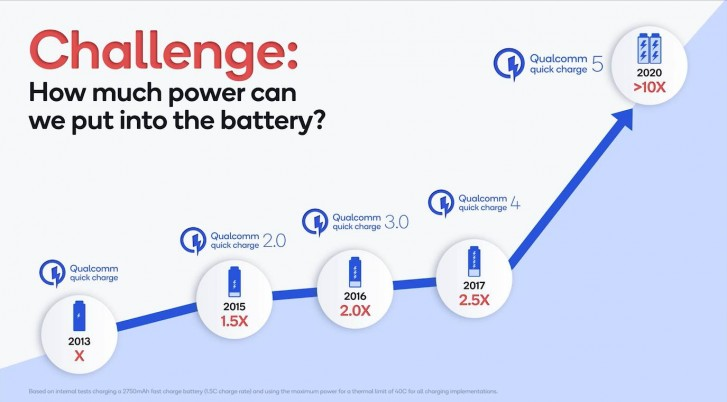 Qualcomm announces Quick Charge 5: 100 W chargers that can fill a battery to 50% in 5 minutes