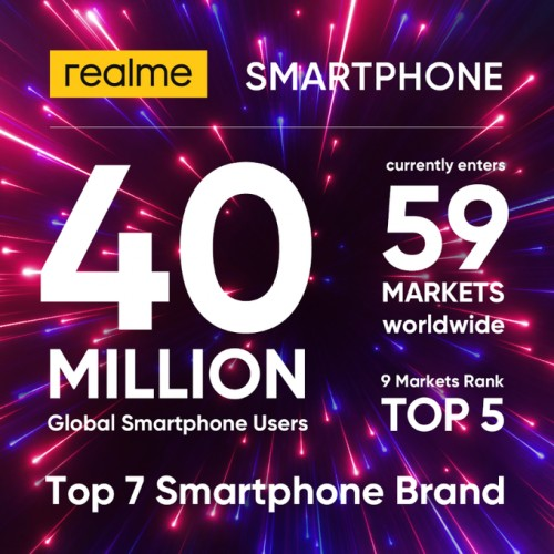 Realme now boasts 40 million users globally