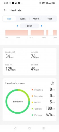 Heart rate data