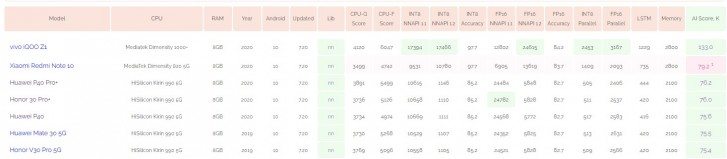 Xiaomi Redmi Note 10 pops up on AI-Benchmark with Dimensity 820 5G