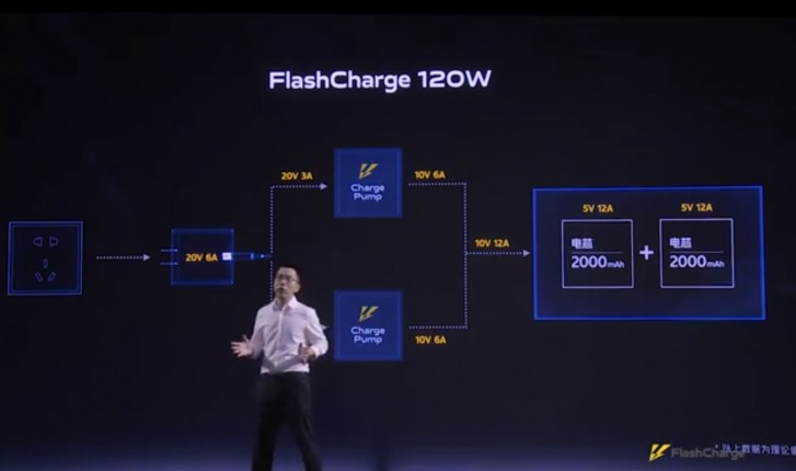 iQOO officially reveals Super FlashCharge 120W  iQOO Launched Super FlashCharge 120W gsmarena 002