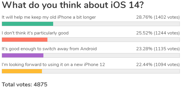 Weekly poll review: iOS 14 is a solid upgrade, for some it's good enough to switch to from Android