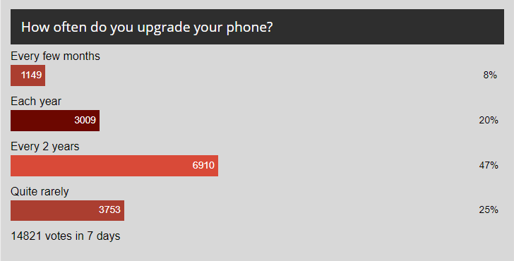 Weekly poll results: the upgrade cycle slows down as people keep their old phones longer