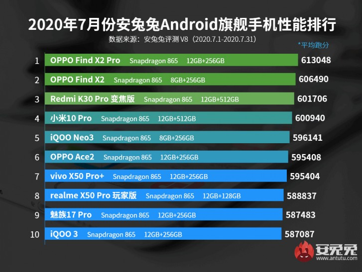 AnTuTu releases Top 10 list of Android performers for July