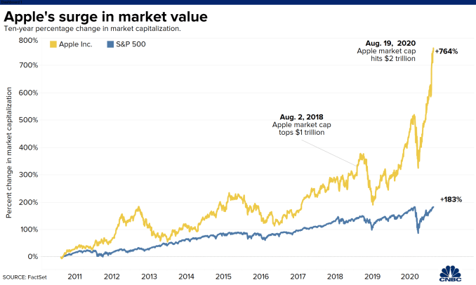 Apple's market cap briefly broke $2 trillion