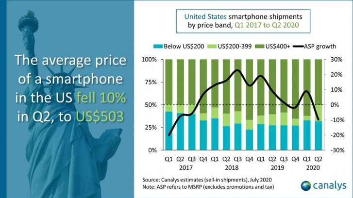Canalys: Smartphone sales in the US grew in Q2, Apple and Samsung led the way