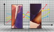 The Samsung Galaxy Note20 Ultra is outselling the vanilla model 10:1 in China