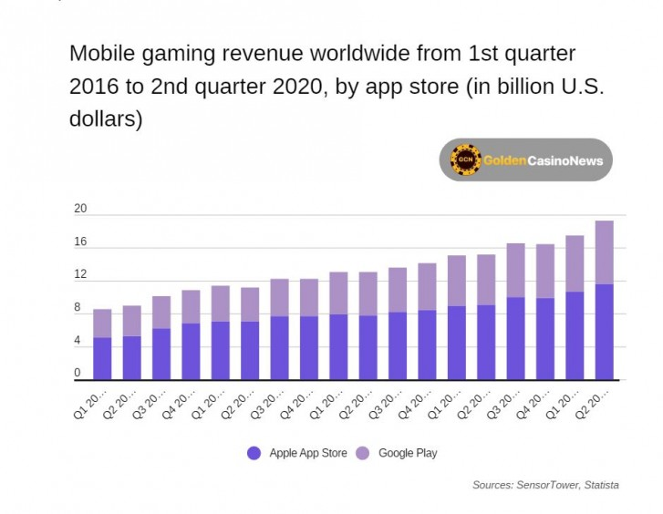 App Store netted $22.2bn in gaming revenue during H1