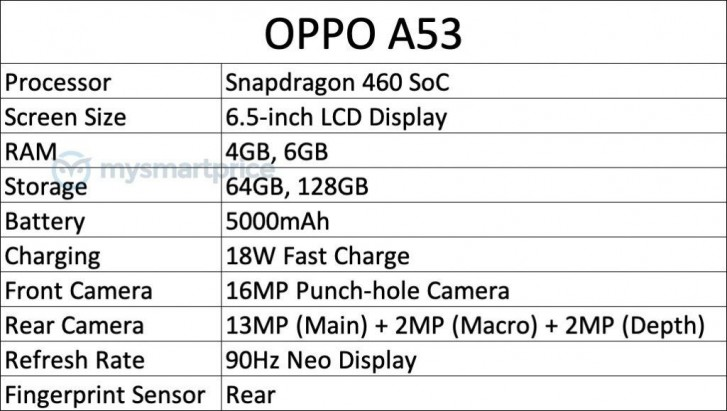 A new Oppo A53 is coming soon, specs leak