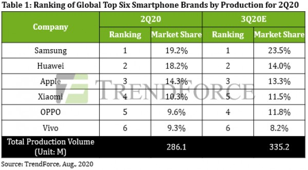 Smartphone industry sees drastic decline in Q2 2020