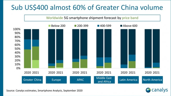 Canalys: 5G smartphones to reach 280 million sales by the end of 2020