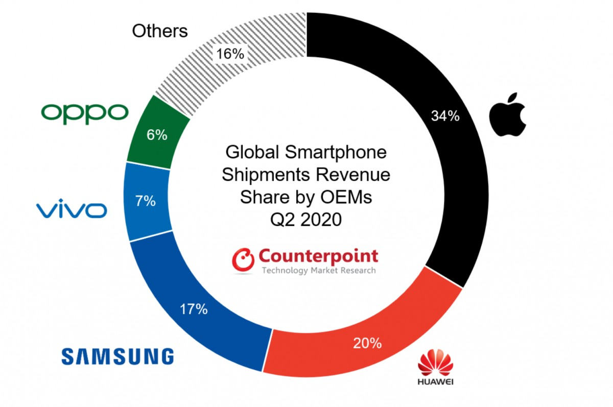 Counterpoint: Average selling price of smartphones 10% globally in Q2 2020