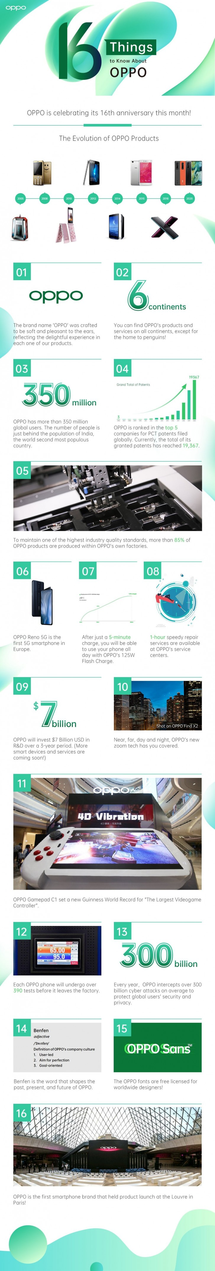 Oppo turns 16, reflects on the road it took and growing global footprint
