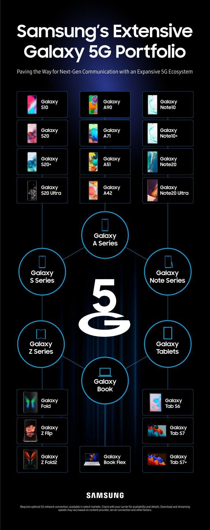 Infographic maps every 5G device that Samsung has launched so far