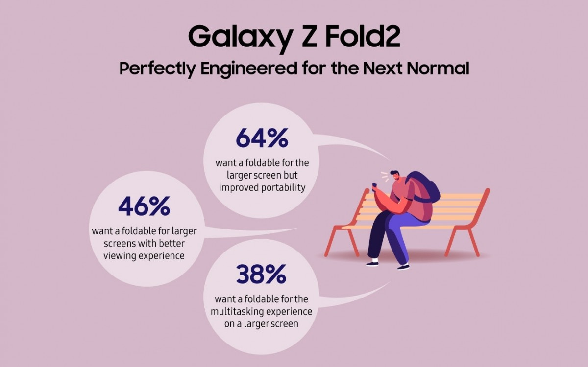 Samsung touts the Galaxy Z Fold2 as the ultimate multi-tasking device