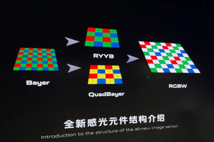 Vivo developed an RBGW sensor that promises up to 160% more light capture
