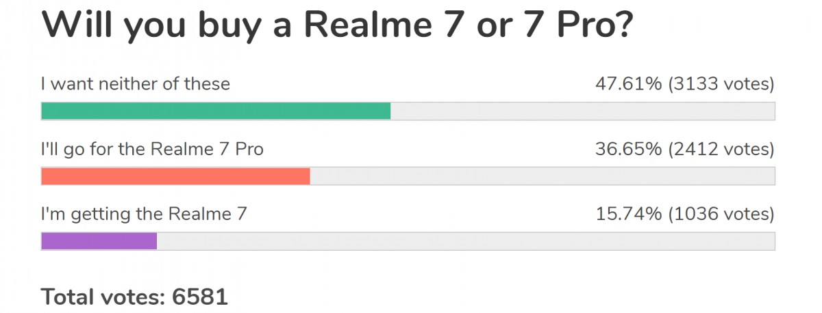 Weekly poll results: Realme 7 Pro is causing a stir, Realme 7 is overshadowing