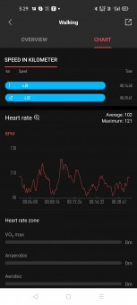 Workout data